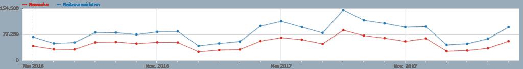 www.schoene-heide.de: Entwicklung der Besucherzahlen (rot) und Seitenaufrufe (blau) im Zeitraum von Mai 2016 bis April 2018
