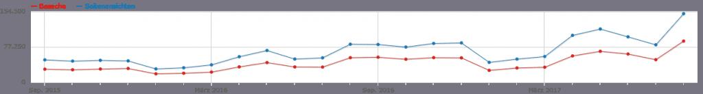 www.schoene-heide.de: Entwicklung der Besucherzahlen (rot) und Seitenaufrufe (blau)  September 2015 bis August 2017